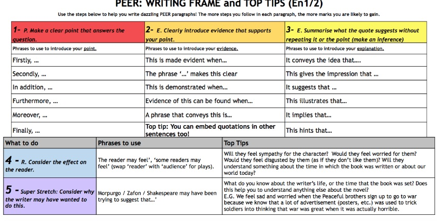 KS3 - Year 7 Essay Writing Support Mat