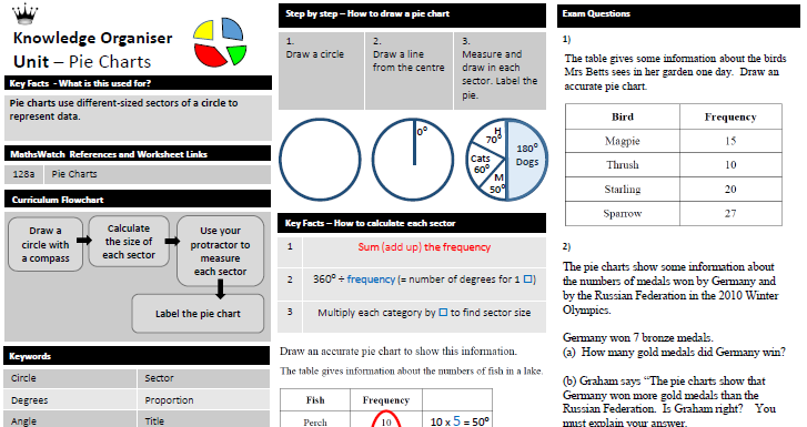 Pie Charts - Knowledge Organiser