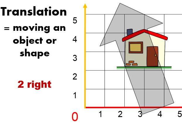 Translation of shapes