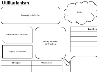 A level Ethical theories Mindmap Blank
