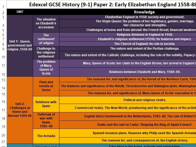 Edexcel GCSE History - Personal Learning Checklists (PLC's)