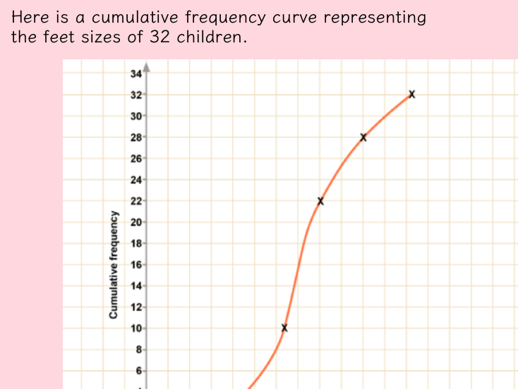 Cumulative Frequency Curves and Box Plots Complete Package