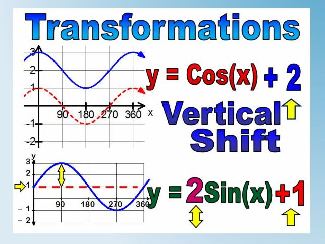 Transformations Of Graphs - 5 Excellent Worksheets including Trig and Answers