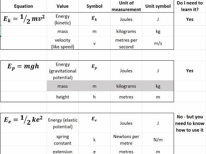 GCSE Trilogy Physics equation crib sheet