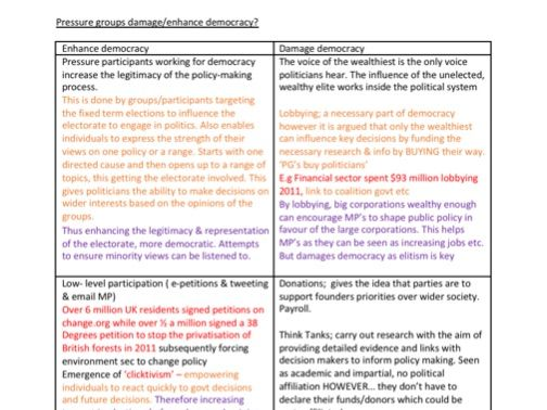 EDEXEL Politics Chapter 1; Democracy & Participation notes