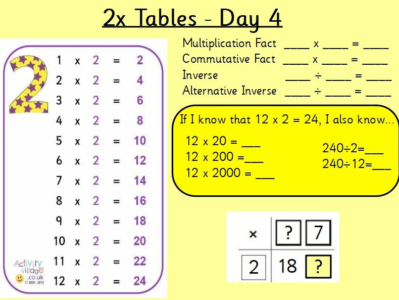 Times Tables Chanting Charts