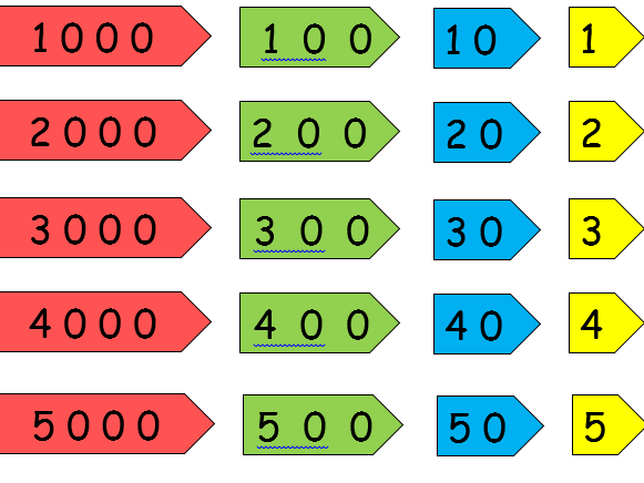 Image result for place value cards