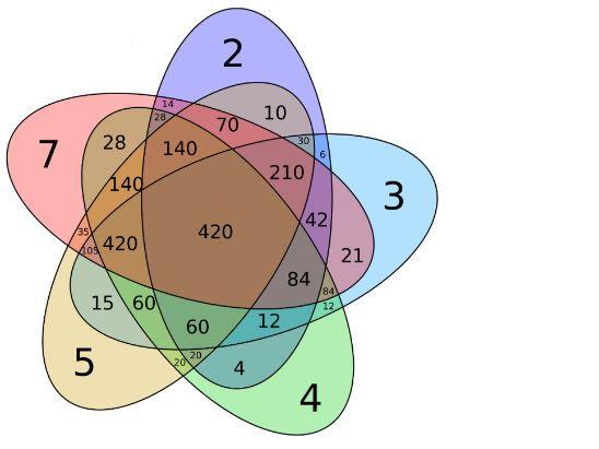Primes, Factors Multiples practice questions