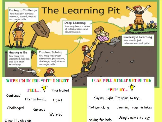 NEW! Growth Mindset and Learning Pit Introduction lesson
