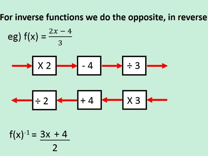 Inverse and Composite functions