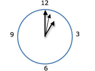 What is the angle between the hands of a clock at any given time?!