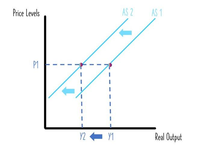 Aggregate Supply - Learning Economic Diagrams