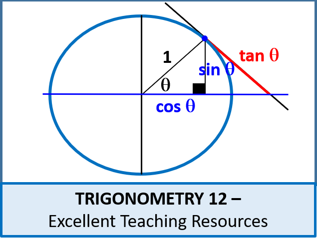 Geometry: Trigonometry 12 - Trig Identities (+ Exam Questions)