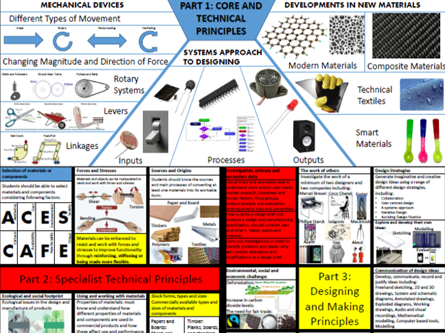 Aqa Gcse Product Design Specification