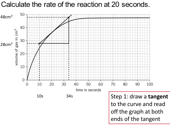Calculating rate of reaction AQA GCSE Chemistry