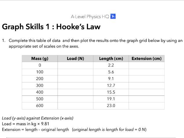 A-Level Physics Graphs Skills 1