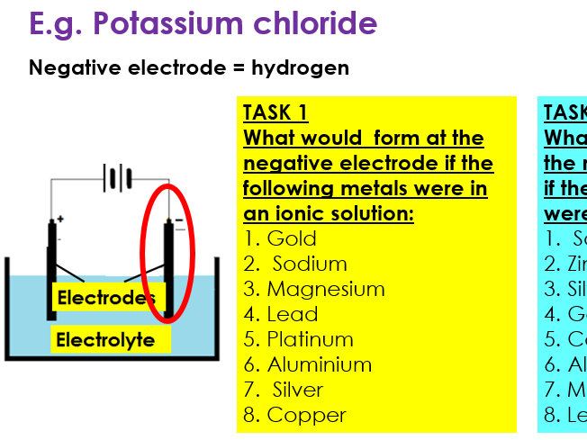 NEW GCSE AQA 9-1 Electrolysis of aqueous solutions RPA (Topic 4 - Chemical changes)