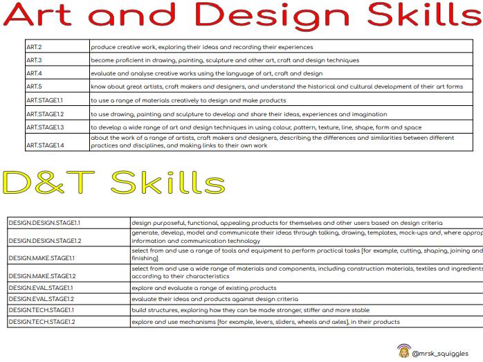 Seesaw Skills Keystage 1 National Curriculum Cheat Sheet