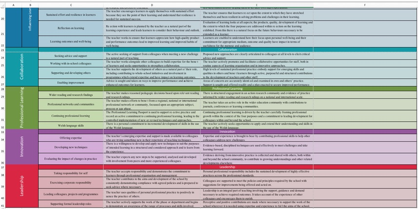 NQT Standard Evidence Log (New Professional Standards Wales 2017)