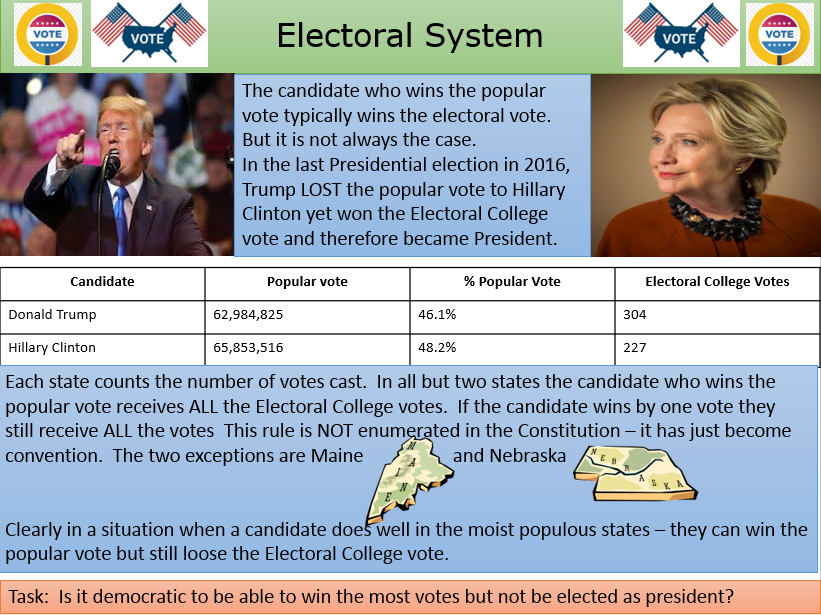 US Electoral College System - How it works - Introduction - Advantages/Disadvantages - Alternatives