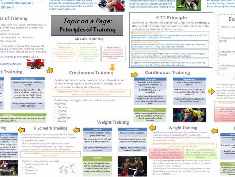 AQA GCSE PE (9-1) Physical Training (3.1.3) - Principles of Training - Topic on a Page