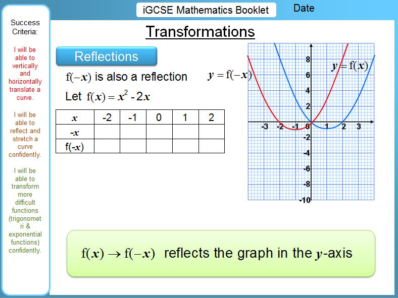 iGCSE Booklet - Transformation of Graphs