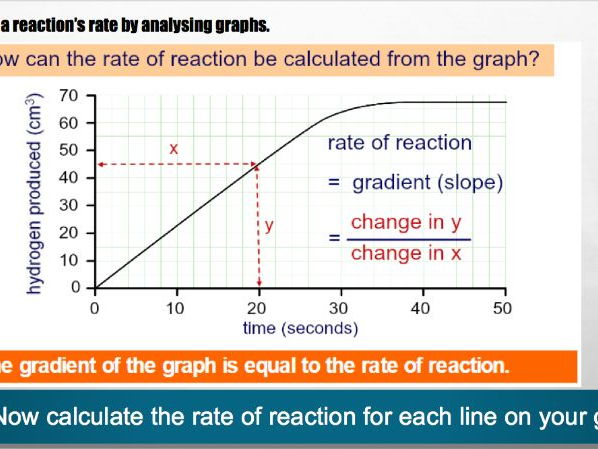 calculating rates of reactions
