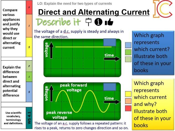 Electricity 08 09 - AC/DC alternating and direct current/mains electricity  AQA New Physics 9-1