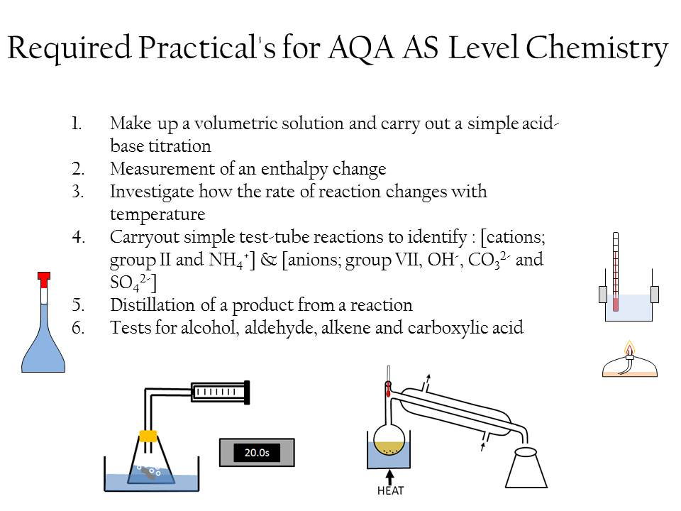 AQA AS [Year 12] Required Practicals 1-6