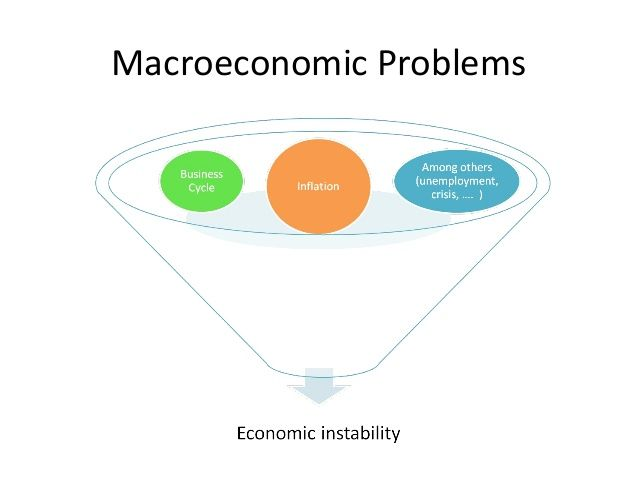 7a. A2 Macroeconomics - Macroeconomic performance - interrelated macroeconomic problems