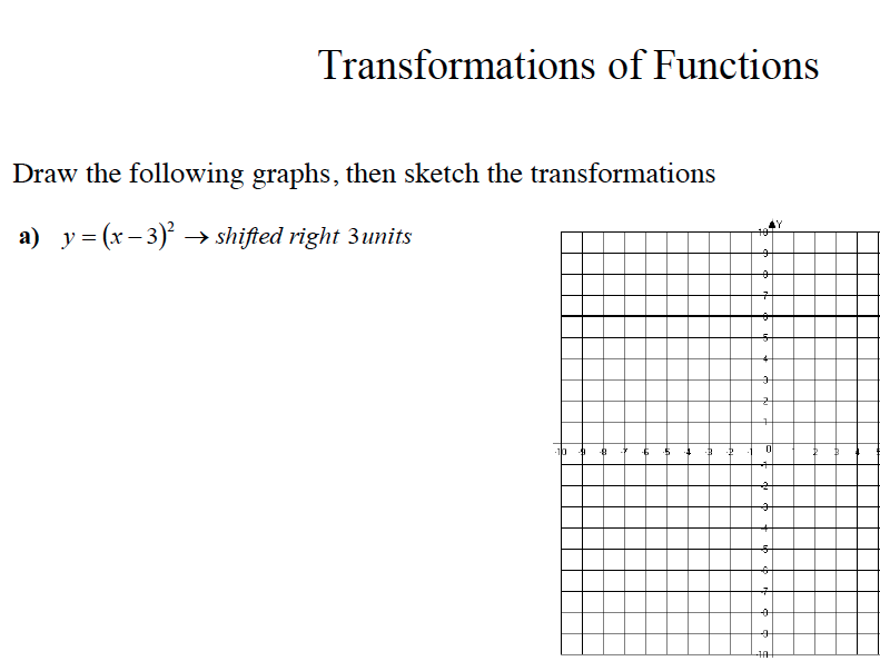 GCSE Maths Revision Transformation of Functions