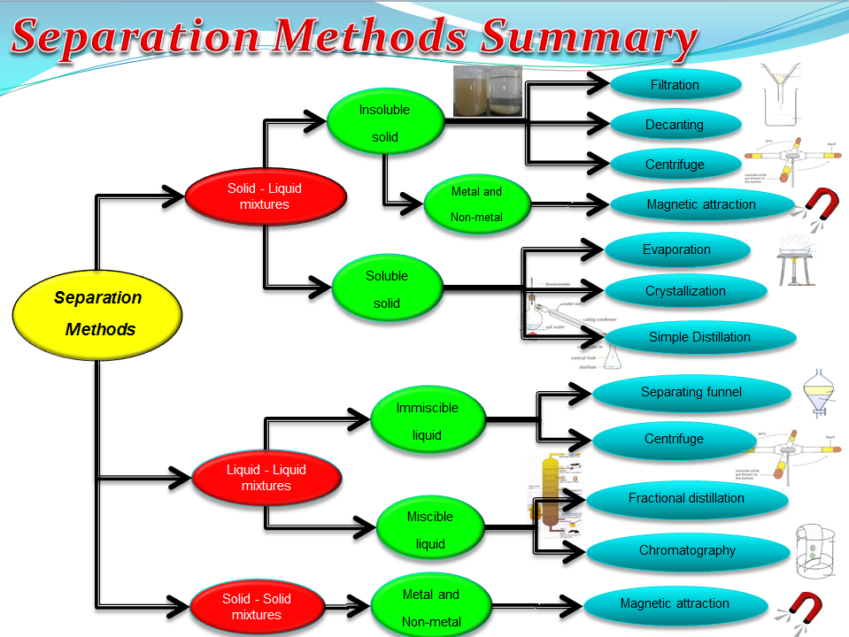 Separation methods (Chemistry)