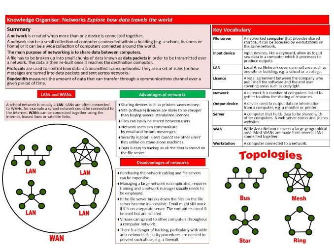 Networks KS3 Computer Science Knowledge Organiser