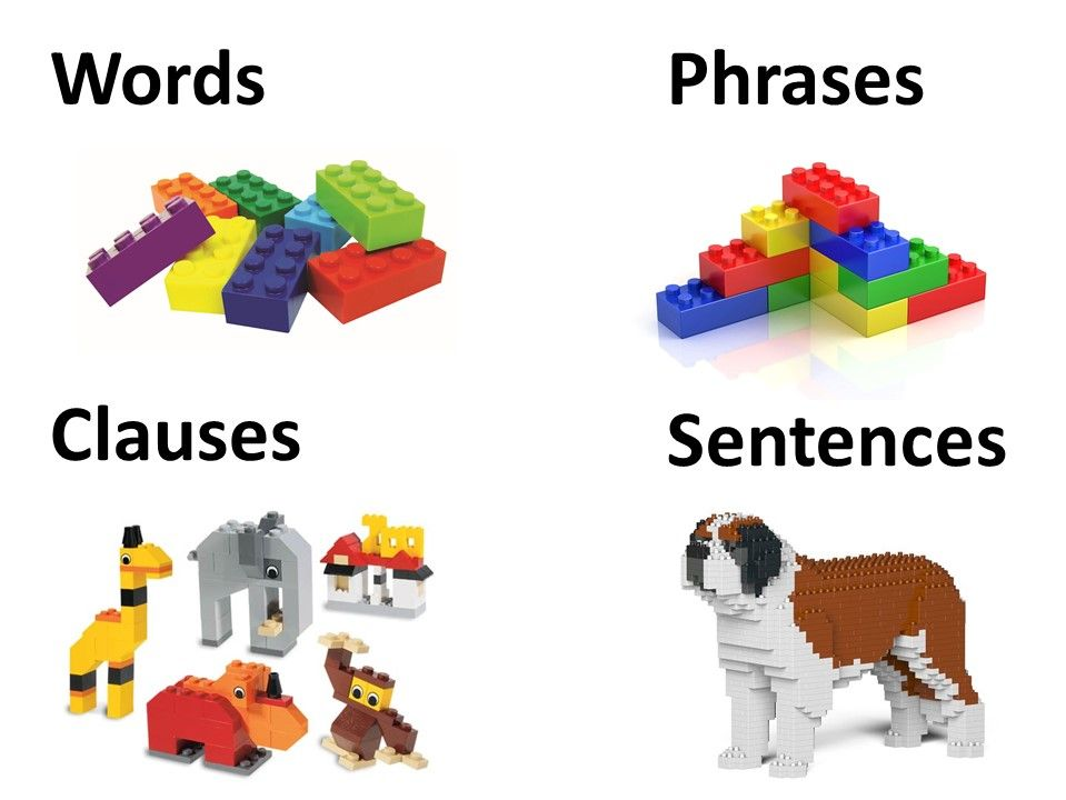 Words, phrases, clauses and sentences