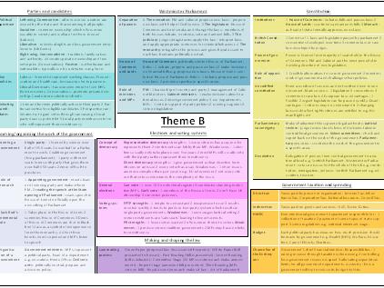Edexcel Citizenship Studies (2016) Theme B revision poster