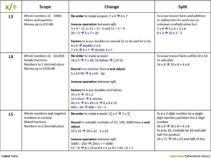 Mental Maths Strategies multiplication division (Pdf)