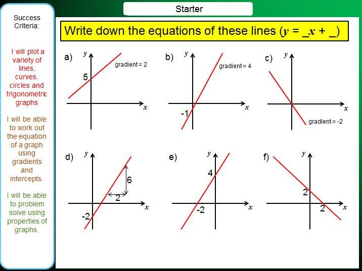 iGCSE Booklet - Equations of Lines, Quadratics, Cubics, Reciprocals, Trigonometric Graphs