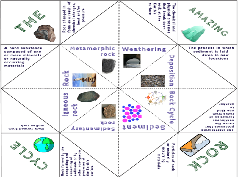 The rock cycle activity cootie catcher game by adamjharvey245 cover image ccuart Gallery