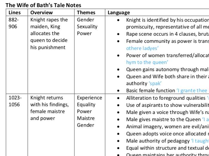 The Wife of Bath's Tale Notes