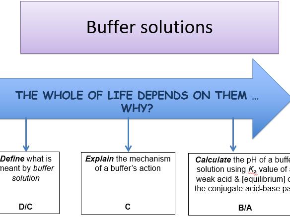 KS5- Buffer solutions lesson (includes teacher's powerpoint & student workbook)