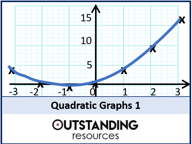 Algebra: Quadratic Graphs 1 - An introduction