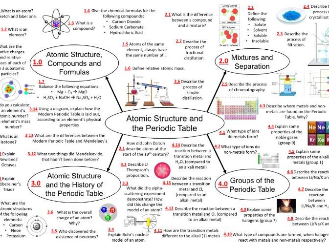 C1 - GCSE AQA Chemistry  HIGHER