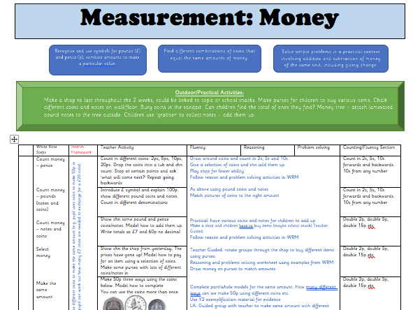 White Rose Maths Y2 Block 3 Measurement (Money): Weekly Planning