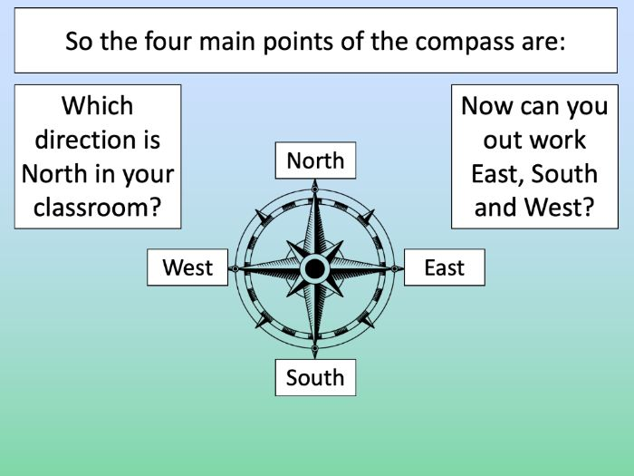 Using compass directions at London Zoo - KS1/KS2