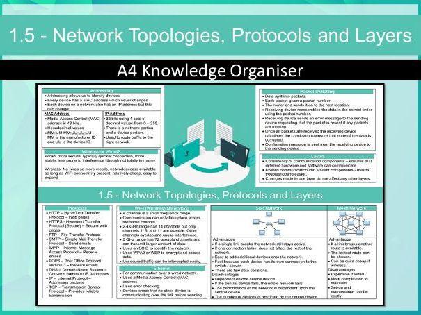 J276 1.5 - Network Topologies, Protocols and Layers (Computing)