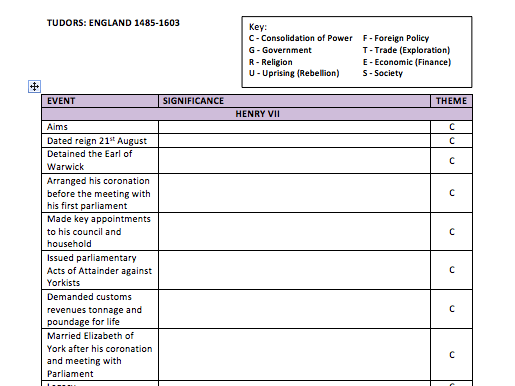 A Level History Tudors Key Events and Significance Table