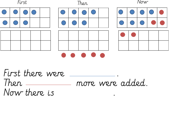 Add by counting on using a ten frame Maths Hub inspired resource
