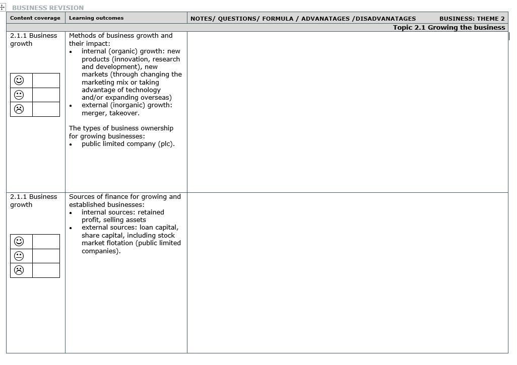 Revision Check List: Edexcel Business GCSE (9-1) Theme 2 - Building a  Business