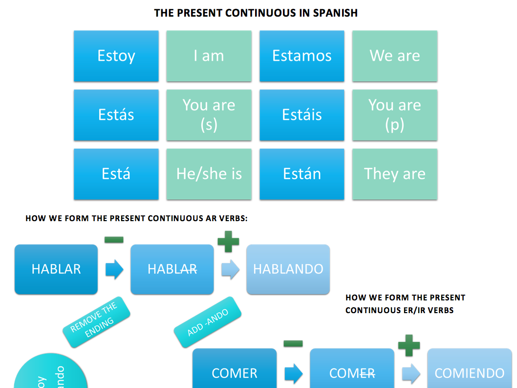 Secondary Spanish resources: internet and social media
