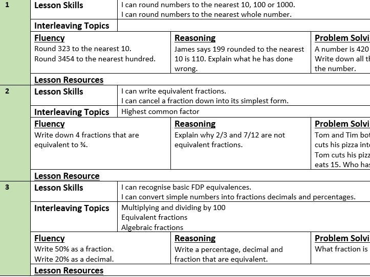 Mastery Maths Year 8 Half Term 4 Scheme of Work